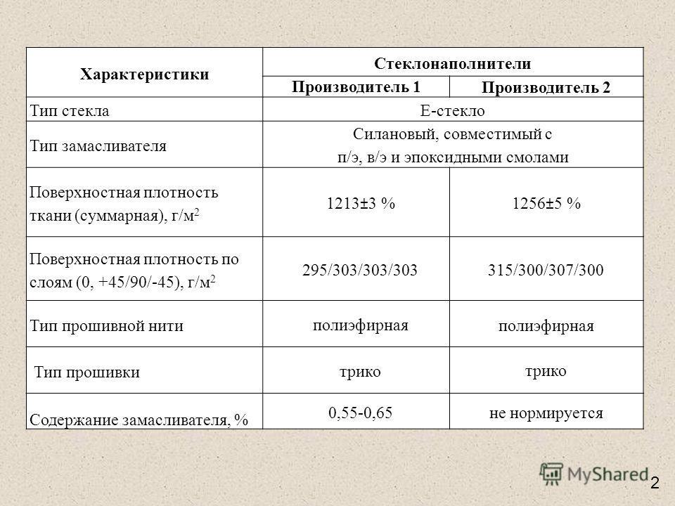 Характеристики Стеклонаполнители Производитель 1 Производитель 2 Тип стекла Е-стекло Тип замасливателя Силановый, совместимый с п/э, в/э и эпоксидными смолами Поверхностная плотность ткани (суммарная), г/м 2 1213±3 % 1256±5 % Поверхностная плотность