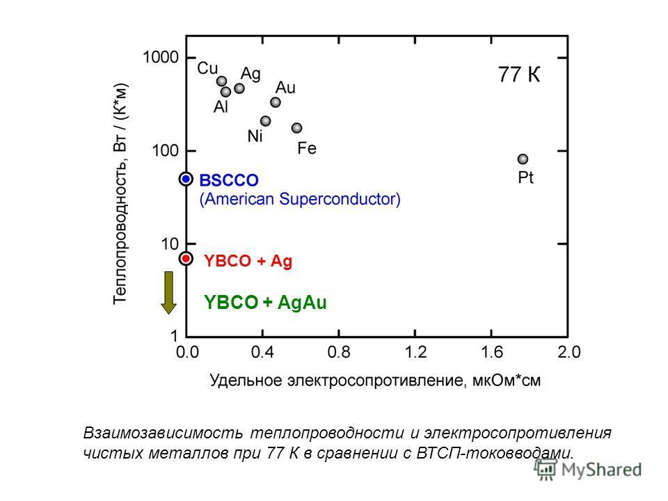 Взаимозависимость теплопроводности и электросопротивления чистых металлов при 77 К в сравнении с ВТСП-токовводами. YBCO + Ag YBCO + AgAu