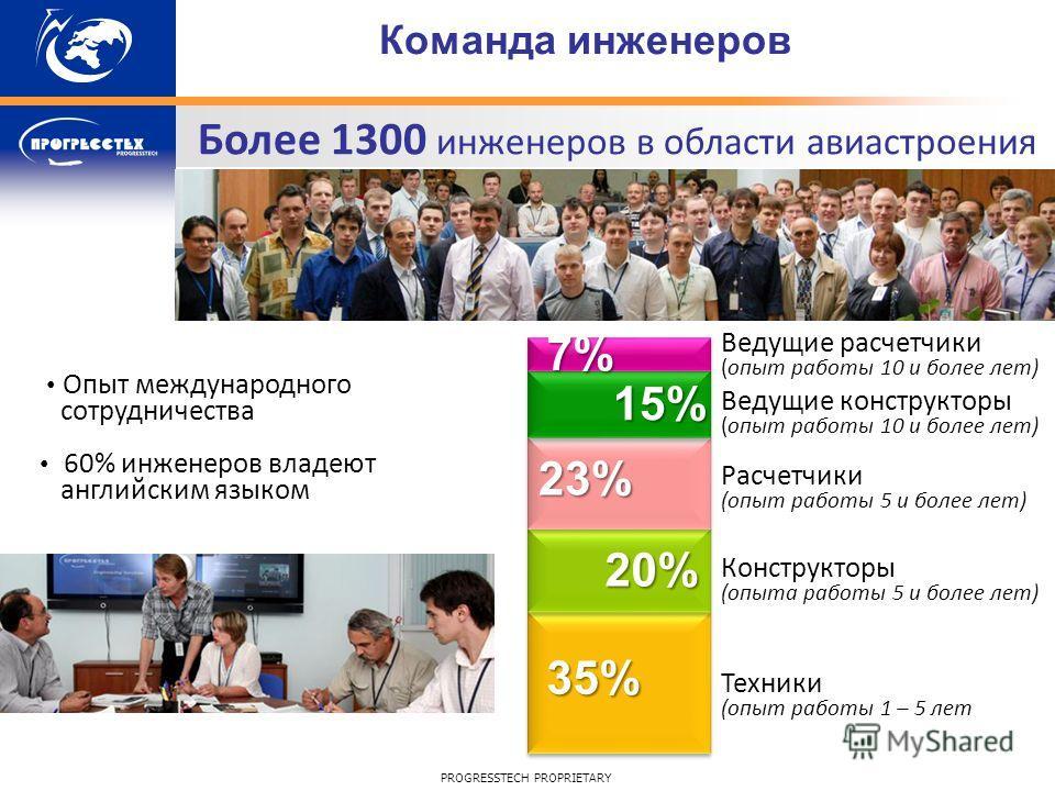 PROGRESSTECH PROPRIETARY Ведущие расчетчики (опыт работы 10 и более лет) Ведущие конструкторы (опыт работы 10 и более лет) Конструкторы (опыта работы 5 и более лет) Расчетчики (опыт работы 5 и более лет) Техники (опыт работы 1 – 5 лет 7% 15% 23% 20%