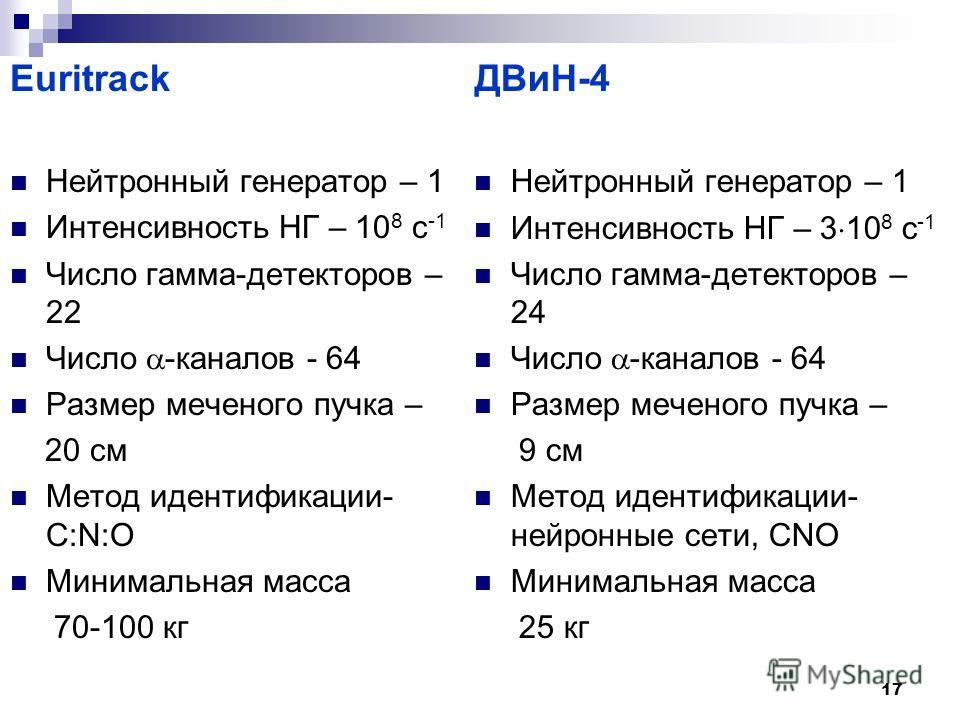 17 Euritrack Нейтронный генератор – 1 Интенсивность НГ – 10 8 с -1 Число гамма-детекторов – 22 Число -каналов - 64 Размер меченого пучка – 20 см Метод идентификации- С:N:O Минимальная масса 70-100 кг ДВиН-4 Нейтронный генератор – 1 Интенсивность НГ –