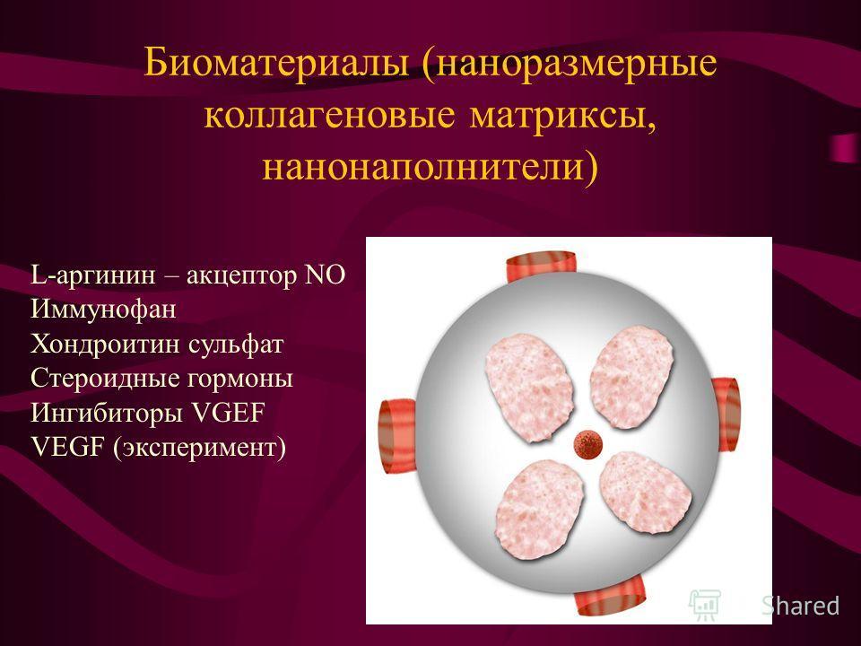 Биоматериалы (наноразмерные коллагеновые матриксы, нанонаполнители) L-аргинин – акцептор NO Иммунофан Хондроитин сульфат Стероидные гормоны Ингибиторы VGEF VEGF (эксперимент)