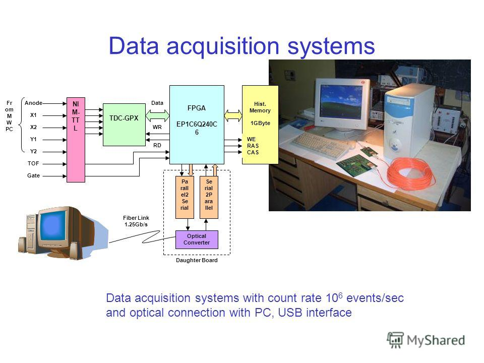 Data acquisition systems Data acquisition systems with count rate 10 6 events/sec and optical connection with PC, USB interface Gate TOF Fr om M W PC Daughter Board Data WR RD NI M- TT L TDC-GPX Anode X1 X2 Y1 Y2 FPGA EP1C6Q240C 6 Hist. Memory 1GByte