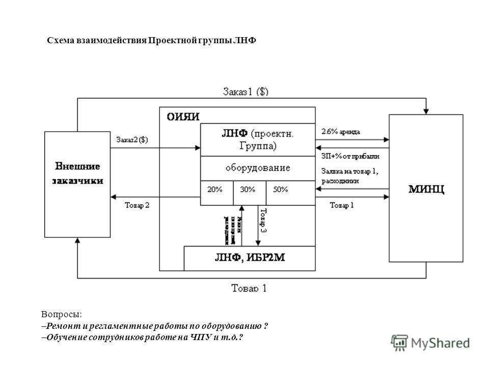 Схема взаимодействия Проектной группы ЛНФ Вопросы: Ремонт и регламентные работы по оборудованию ? Обучение сотрудников работе на ЧПУ и т.д.?