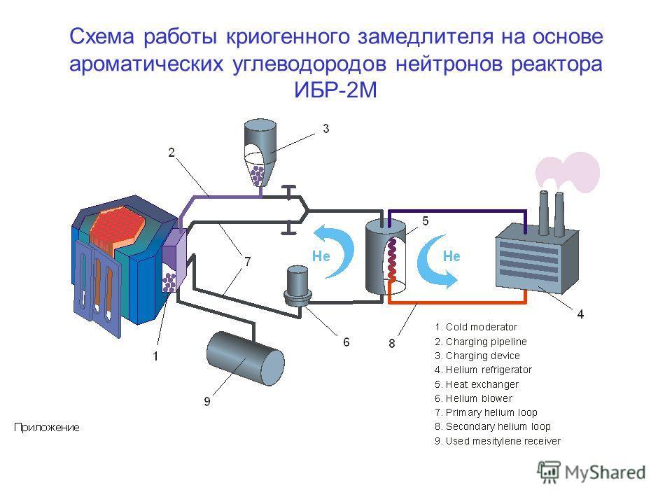 Схема работы криогенного замедлителя на основе ароматических углеводородов нейтронов реактора ИБР-2М