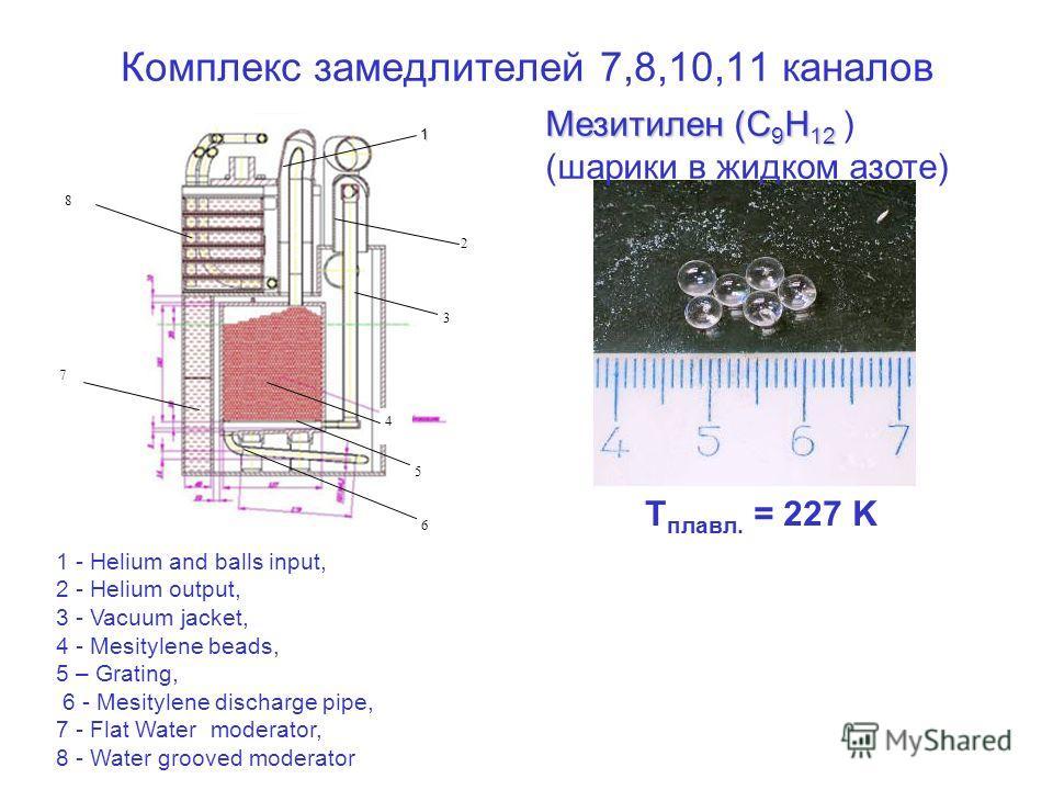 Комплекс замедлителей 7,8,10,11 каналов1 2 5 8 4 6 3 7 1 - Helium and balls input, 2 - Helium output, 3 - Vacuum jacket, 4 - Mesitylene beads, 5 – Grating, 6 - Mesitylene discharge pipe, 7 - Flat Water moderator, 8 - Water grooved moderator T плавл.