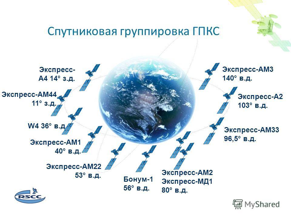 Спутниковое цифровое вещание в России и в мире Экспресс- А4 14° з.д. Экспресс-АМ44 11° з.д. W4 36° в.д. Экспресс-АМ1 40° в.д. Экспресс-АМ22 53° в.д. Бонум-1 56° в.д. Экспресс-АМ2 Экспресс-МД1 80° в.д. Экспресс-А2 103° в.д. Экспресс-АМ33 96,5° в.д. Эк