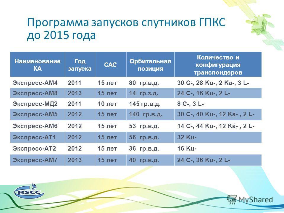 Спутниковое цифровое вещание в России и в мире Программа запусков спутников ГПКС до 2015 года Наименование КА Год запуска САС Орбитальная позиция Количество и конфигурация транспондеров Экспресс-АМ4201115 лет80 гр.в.д.30 С-, 28 Ku-, 2 Ka-, 3 L- Экспр