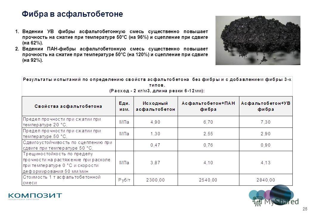 Фибра в асфальтобетоне 1.Ведении УВ фибры асфальтобетонную смесь существенно повышает прочность на сжатие при температуре 50°С (на 96%) и сцепление при сдвиге (на 62%). 2.Ведении ПАН-фибры асфальтобетонную смесь существенно повышает прочность на сжат