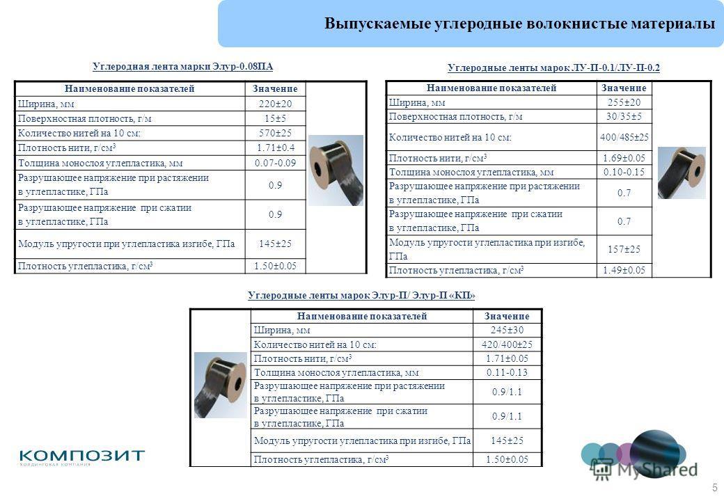 5 Выпускаемые углеродные волокнистые материалы Углеродные ленты марок ЛУ-П-0.1/ЛУ-П-0.2 Наименование показателейЗначение Ширина, мм 255±20 Поверхностная плотность, г/м 30/35±5 Количество нитей на 10 см: 400/485±25 Плотность нити, г/см 3 1.69±0.05 Тол