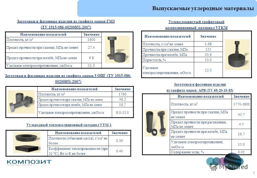 7 Выпускаемые углеродные материалы Наименование показателейЗначение Плотность, г/см 3 не менее1.68 Прочность при сжатии, МПа125 Прочность при изгибе, МПа33.9 Пористость, %13.0 Удельное электросопротивление, мОм·м 12.0 Углеволокнистый графитовый компо