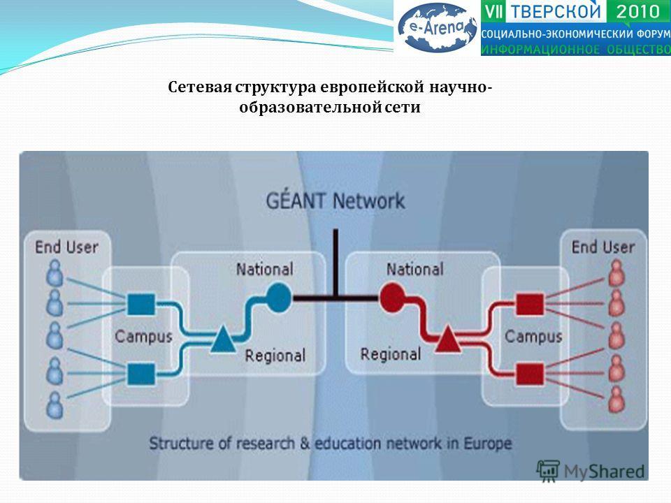 Сетевая структура европейской научно- образовательной сети