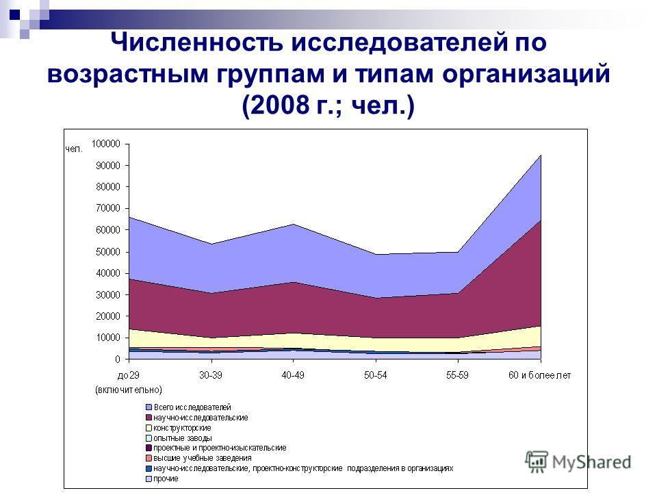 Численность исследователей по возрастным группам и типам организаций (2008 г.; чел.)