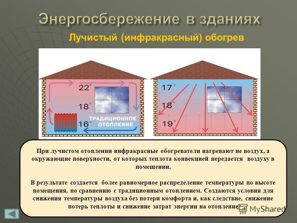 Лучистый (инфракрасный) обогрев При лучистом отоплении инфракрасные обогреватели нагревают не воздух, а окружающие поверхности, от которых теплота конвекцией передается воздуху в помещении. В результате создается более равномерное распределение темпе