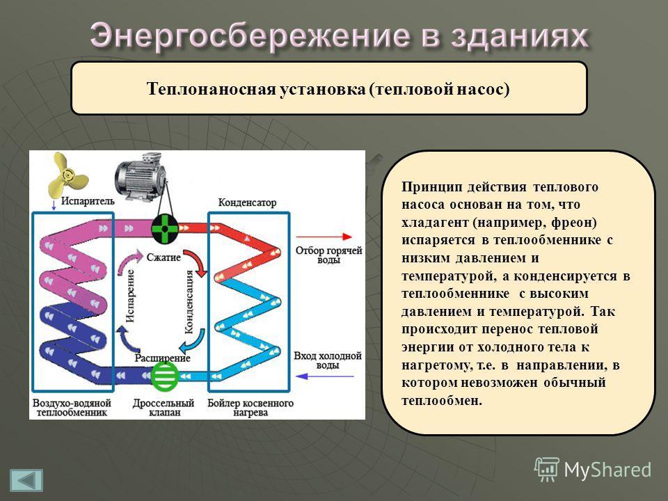 Теплонаносная установка (тепловой насос) Принцип действия теплового насоса основан на том, что хладагент (например, фреон) испаряется в теплообменнике с низким давлением и температурой, а конденсируется в теплообменнике с высоким давлением и температ