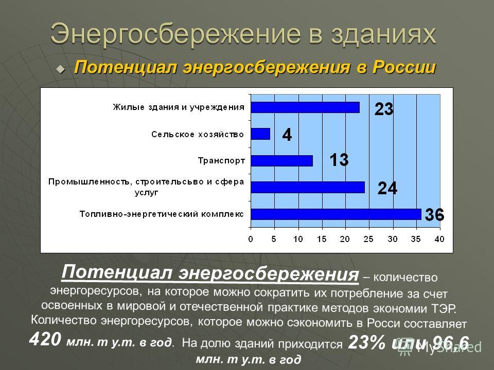 Потенциал энергосбережения в России Потенциал энергосбережения в России Потенциал энергосбережения – количество энергоресурсов, на которое можно сократить их потребление за счет освоенных в мировой и отечественной практике методов экономии ТЭР. Колич