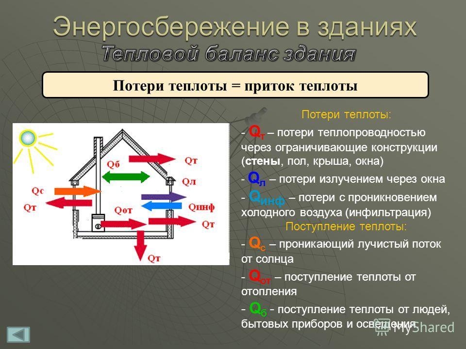 Потери теплоты = приток теплоты Потери теплоты: - Q т – потери теплопроводностью через ограничивающие конструкции (стены, пол, крыша, окна) - Q л – потери излучением через окна - Q инф – потери с проникновением холодного воздуха (инфильтрация) Поступ