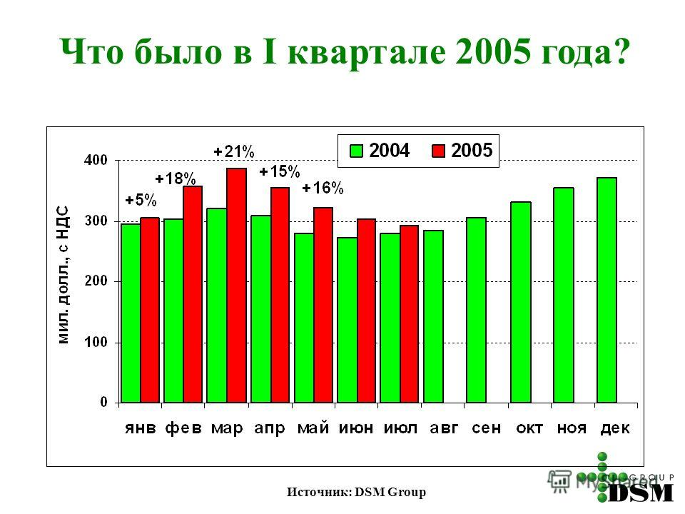 Что было в I квартале 2005 года? Источник: DSM Group