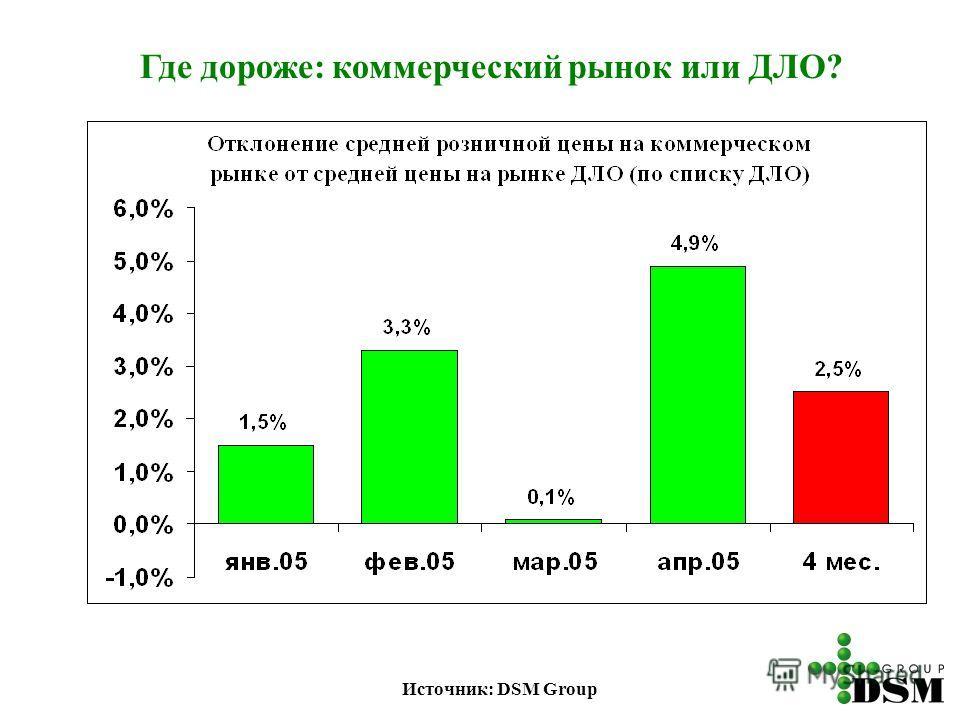 Где дороже: коммерческий рынок или ДЛО? Источник: DSM Group
