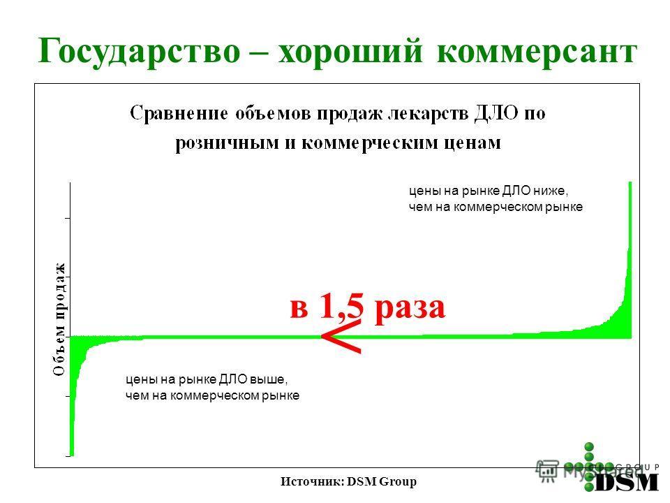 Государство – хороший коммерсант цены на рынке ДЛО выше, чем на коммерческом рынке цены на рынке ДЛО ниже, чем на коммерческом рынке в 1,5 раза < Источник: DSM Group