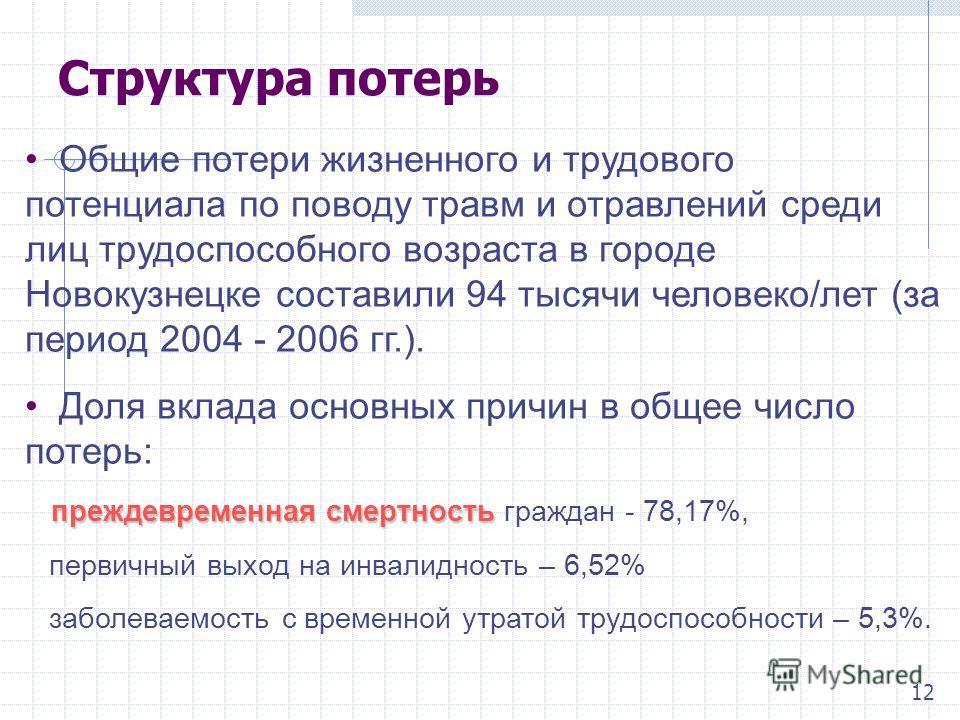 Структура потерь Общие потери жизненного и трудового потенциала по поводу травм и отравлений среди лиц трудоспособного возраста в городе Новокузнецке составили 94 тысячи человеко/лет (за период 2004 - 2006 гг.). Доля вклада основных причин в общее чи