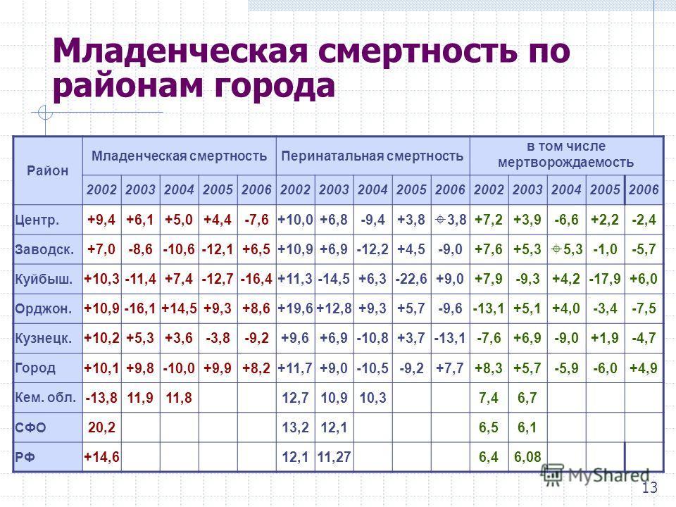 Младенческая смертность по районам города Район Младенческая смертностьПеринатальная смертность в том числе мертворождаемость 200220032004200520062002200320042005200620022003200420052006 Центр. +9,4+6,1+5,0+4,4-7,6+10,0+6,8-9,4+3,8 3,8+7,2+3,9-6,6+2,