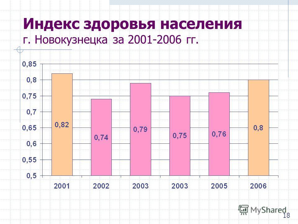 Индекс здоровья населения г. Новокузнецка за 2001-2006 гг. 18