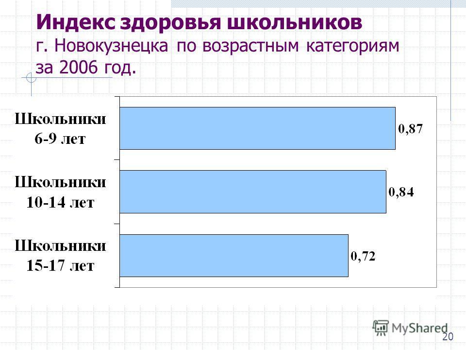 Индекс здоровья школьников г. Новокузнецка по возрастным категориям за 2006 год. 20