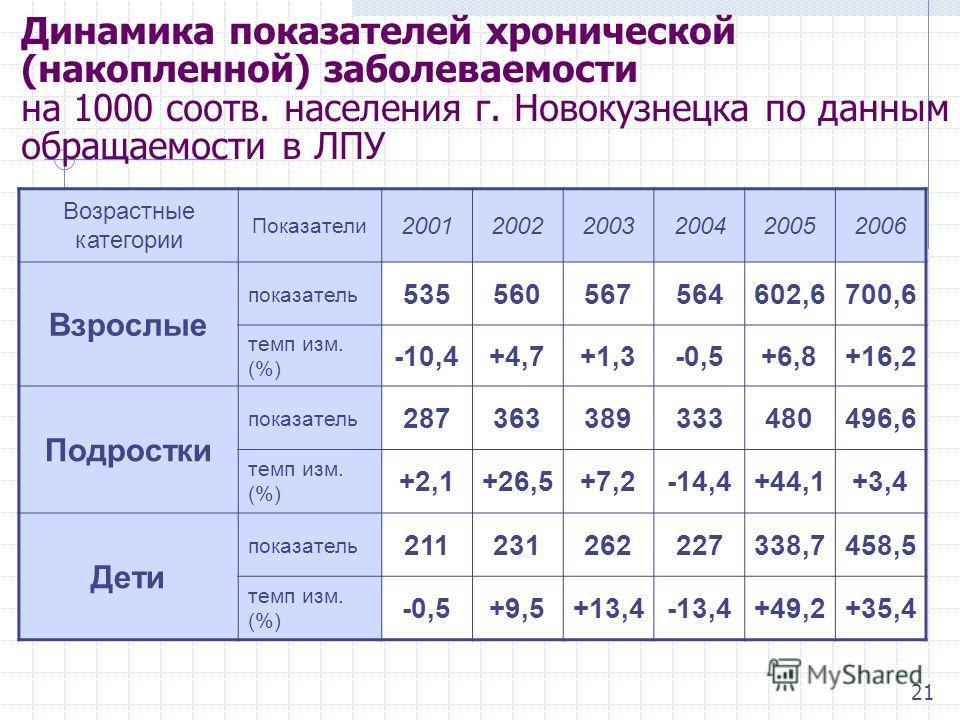Динамика показателей хронической (накопленной) заболеваемости на 1000 соотв. населения г. Новокузнецка по данным обращаемости в ЛПУ Возрастные категории Показатели 200120022003200420052006 Взрослые показатель 535560567564602,6700,6 темп изм. (%) -10,