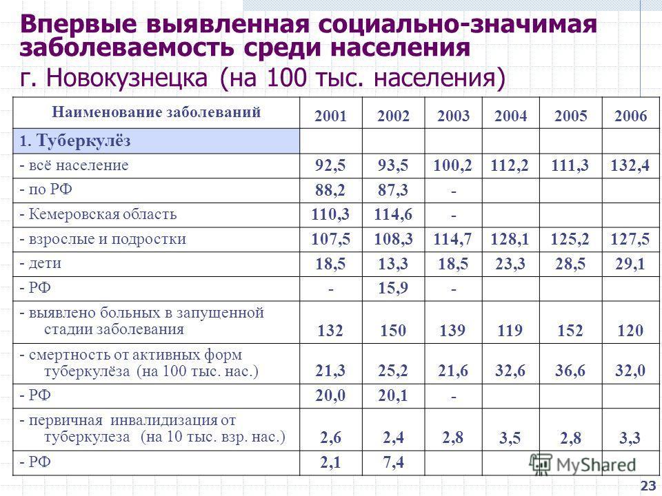 Впервые выявленная социально-значимая заболеваемость среди населения г. Новокузнецка (на 100 тыс. населения) Наименование заболеваний 200120022003200420052006 1. Туберкулёз - всё население 92,593,5100,2112,2111,3132,4 - по РФ 88,287,3- - Кемеровская