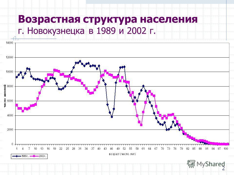 Возрастная структура населения г. Новокузнецка в 1989 и 2002 г. 2