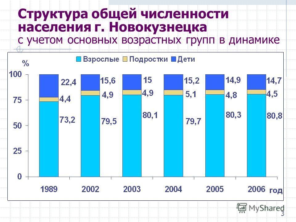 Структура общей численности населения г. Новокузнецка с учетом основных возрастных групп в динамике 3