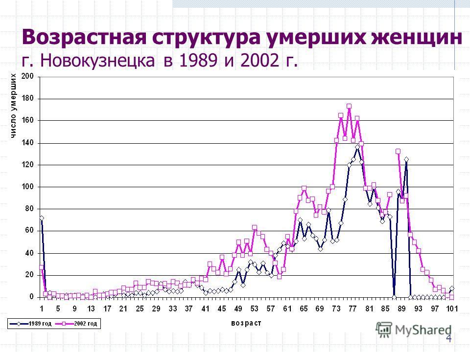 Возрастная структура умерших женщин г. Новокузнецка в 1989 и 2002 г. 4