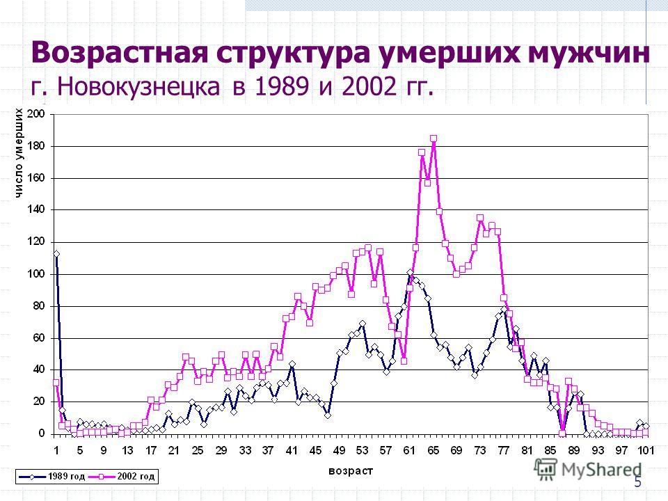 Возрастная структура умерших мужчин г. Новокузнецка в 1989 и 2002 гг. 5