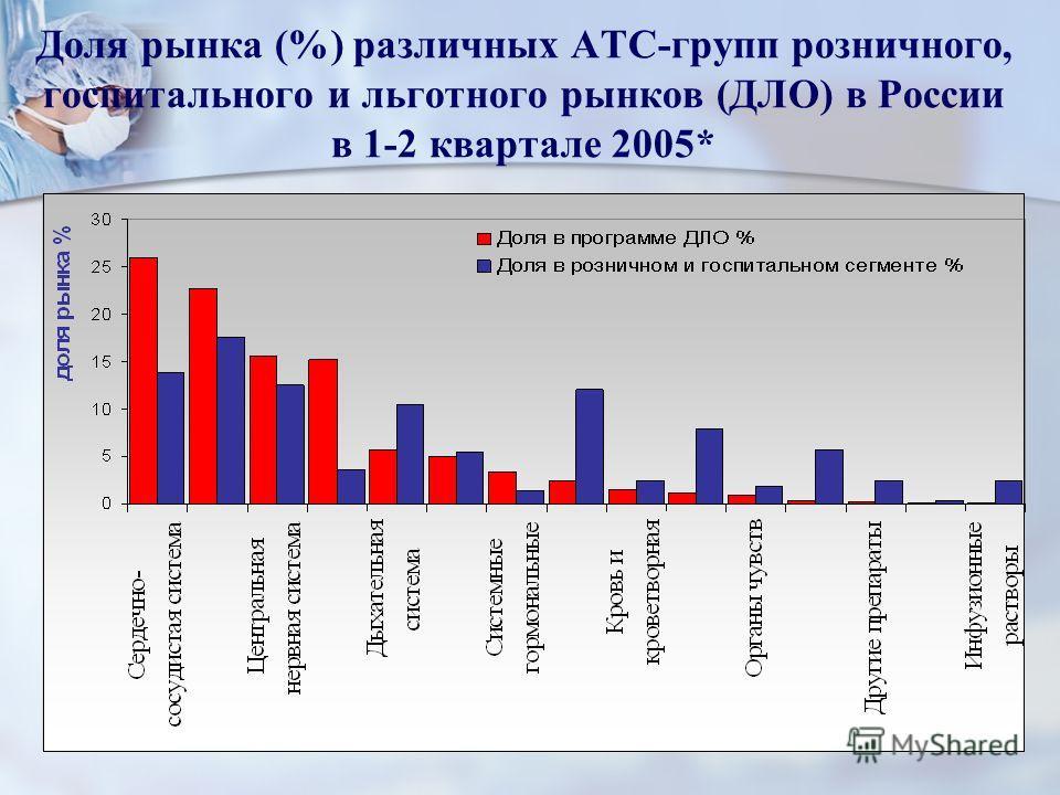 Доля рынка (%) различных АТС-групп розничного, госпитального и льготного рынков (ДЛО) в России в 1-2 квартале 2005*