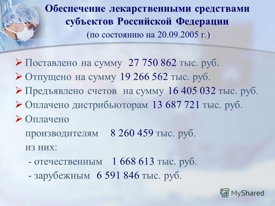Обеспечение лекарственными средствами субъектов Российской Федерации (по состоянию на 20.09.2005 г.) Поставлено на сумму 27 750 862 тыс. руб. Отпущено на сумму 19 266 562 тыс. руб. Предъявлено счетов на сумму 16 405 032 тыс. руб. Оплачено дистрибьюто
