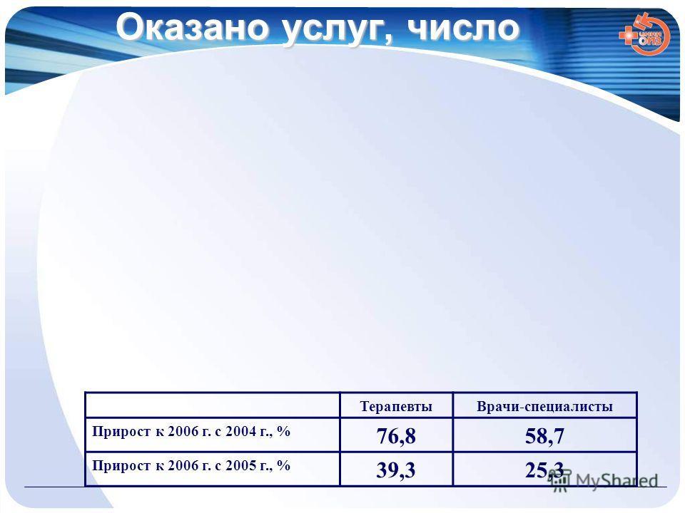 Оказано услуг, число ТерапевтыВрачи-специалисты Прирост к 2006 г. с 2004 г., % 76,858,7 Прирост к 2006 г. с 2005 г., % 39,325,3