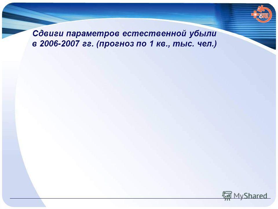 Сдвиги параметров естественной убыли в 2006-2007 гг. (прогноз по 1 кв., тыс. чел.)