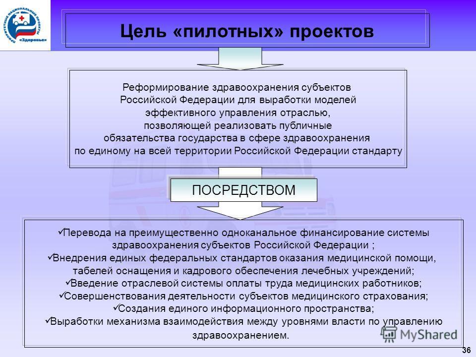 36 Цель «пилотных» проектов Реформирование здравоохранения субъектов Российской Федерации для выработки моделей эффективного управления отраслью, позволяющей реализовать публичные обязательства государства в сфере здравоохранения по единому на всей т