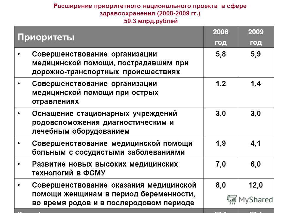 Расширение приоритетного национального проекта в сфере здравоохранения (2008-2009 гг.) 59,3 млрд.рублей Приоритеты 2008 год 2009 год Совершенствование организации медицинской помощи, пострадавшим при дорожно-транспортных происшествиях 5,85,9 Совершен