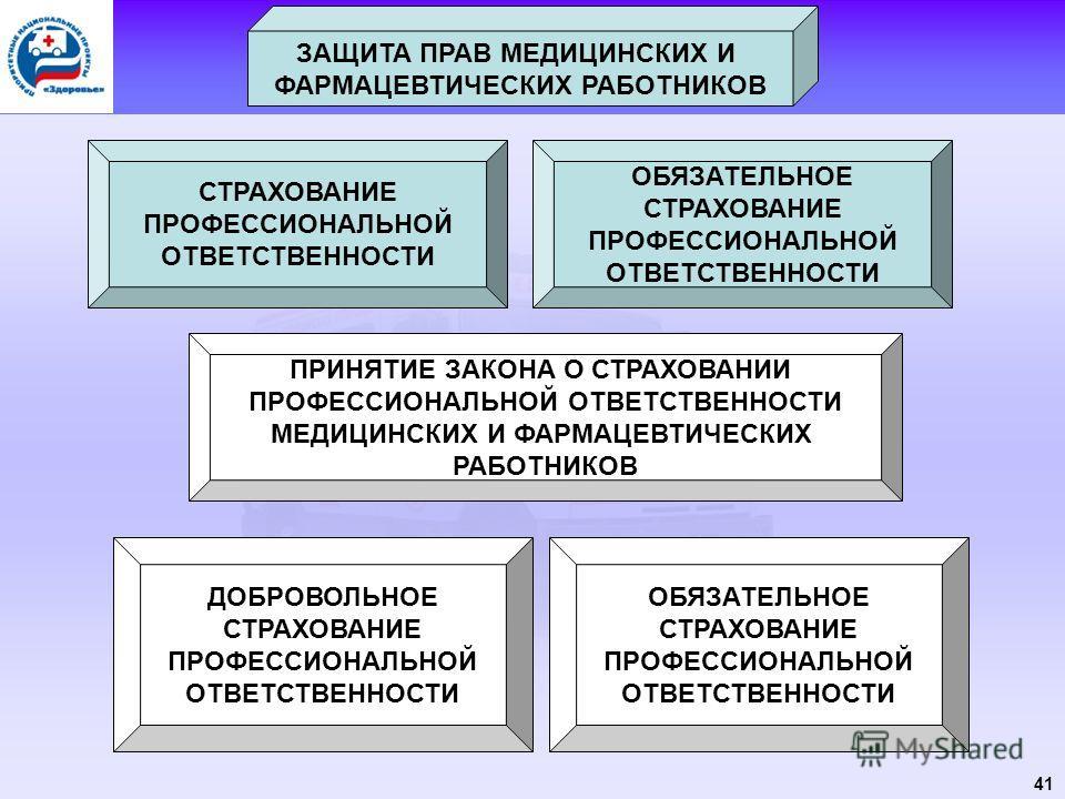 41 ЗАЩИТА ПРАВ МЕДИЦИНСКИХ И ФАРМАЦЕВТИЧЕСКИХ РАБОТНИКОВ СТРАХОВАНИЕ ПРОФЕССИОНАЛЬНОЙ ОТВЕТСТВЕННОСТИ ОБЯЗАТЕЛЬНОЕ СТРАХОВАНИЕ ПРОФЕССИОНАЛЬНОЙ ОТВЕТСТВЕННОСТИ ПРИНЯТИЕ ЗАКОНА О СТРАХОВАНИИ ПРОФЕССИОНАЛЬНОЙ ОТВЕТСТВЕННОСТИ МЕДИЦИНСКИХ И ФАРМАЦЕВТИЧЕС