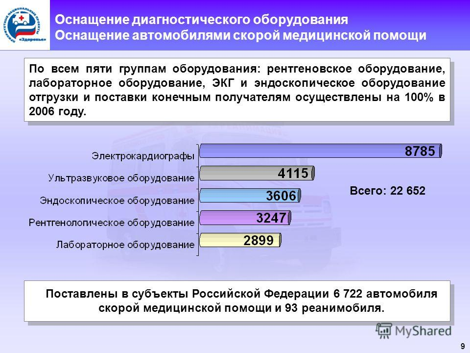 9 Оснащение диагностического оборудования Оснащение автомобилями скорой медицинской помощи Поставлены в субъекты Российской Федерации 6 722 автомобиля скорой медицинской помощи и 93 реанимобиля. По всем пяти группам оборудования: рентгеновское оборуд