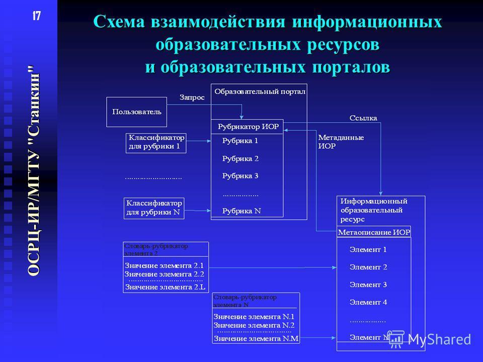 17 Схема взаимодействия информационных образовательных ресурсов и образовательных порталов ОСРЦ-ИР/МГТУ Станкин