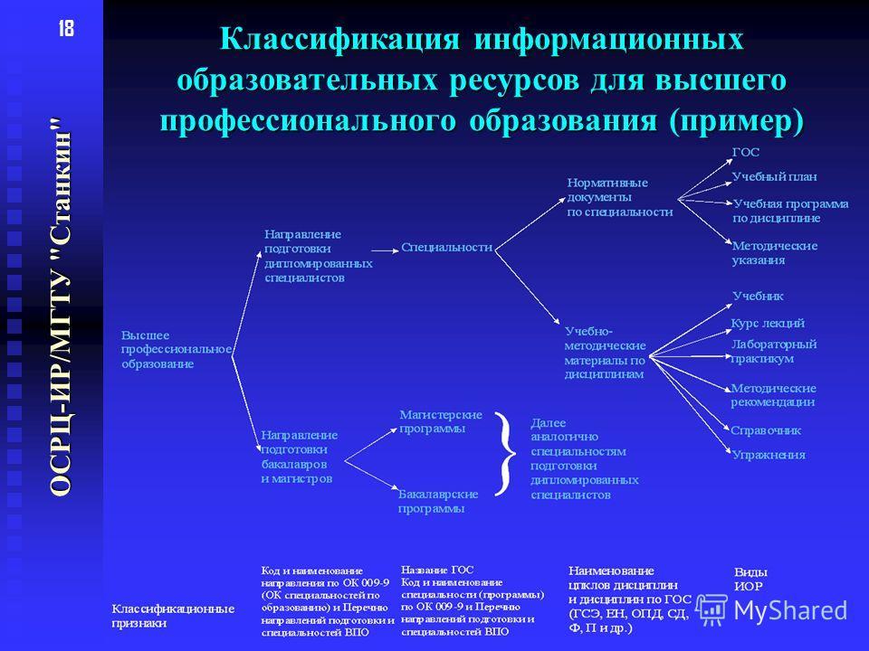 18 Классификация информационных образовательных ресурсов для высшего профессионального образования (пример) ОСРЦ-ИР/МГТУ Станкин