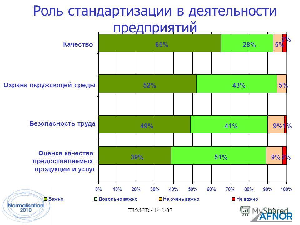 JH/MCD - 1/10/076 Роль стандартизации в деятельности предприятий 65%28%5% 2% 0%10%20%30%40%50%60%70%80%90%100% 39%51%9%2% Оценка качества предоставляемых продукции и услуг 49%41%9%1% Безопасность труда 52%43%5% Охрана окружающей среды Качество ВажноД