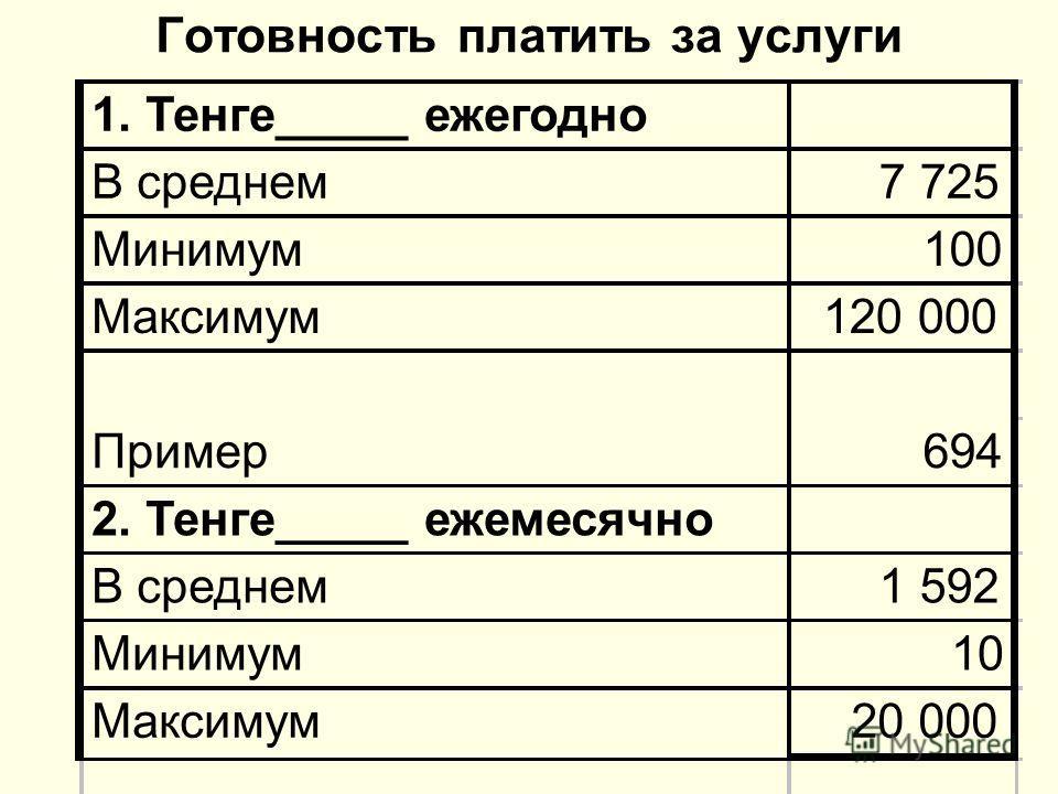 Готовность платить за услуги 1. Тенге_____ ежегодно В среднем7 725 Минимум100 Максимум120 000 Пример694 2. Тенге_____ ежемесячно В среднем1 592 Минимум10 Максимум20 000