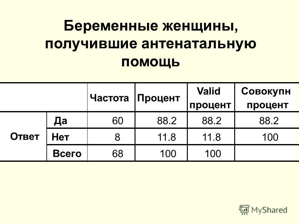 Беременные женщины, получившие антенатальную помощь ЧастотаПроцент Valid процент Совокупн процент Да 6088.2 Нет 811.8 100 Всего 68100 Ответ