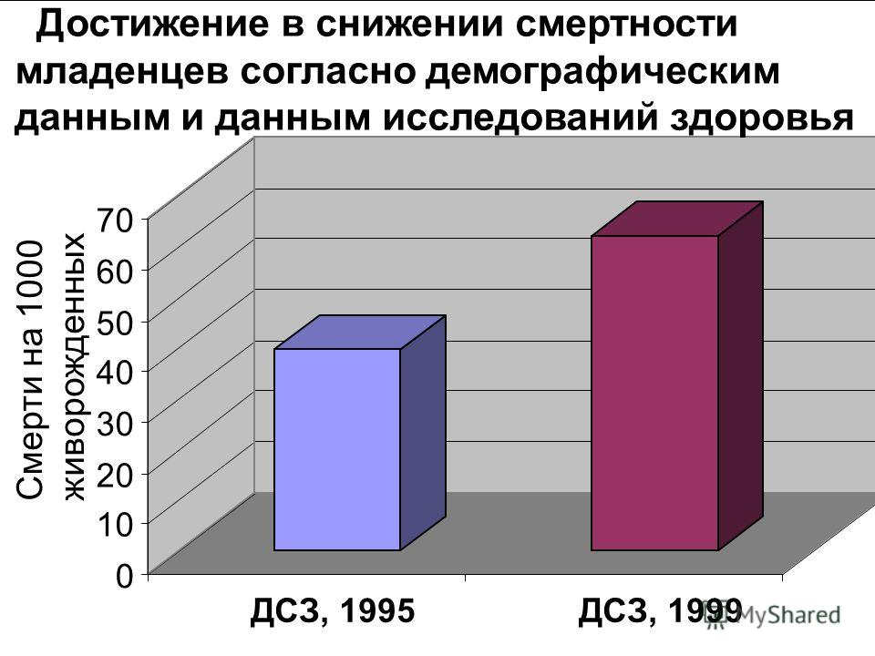 0 10 20 30 40 50 60 70 Смерти на 1000 живорожденных ДСЗ, 1995ДСЗ, 1999 Достижение в снижении смертности младенцев согласно демографическим данным и данным исследований здоровья