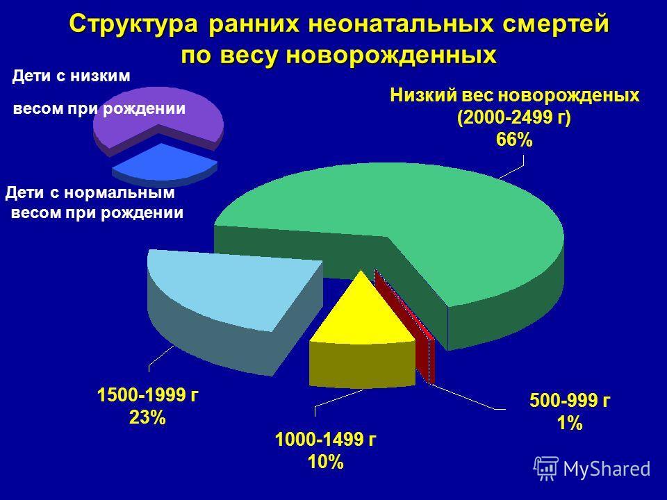 Дети с нормальным весом при рождении Дети с низким весом при рождении Структура ранних неонатальных смертей по весу новорожденных 1500-1999 г 23% Низкий вес новорожденых (2000-2499 г) 66% 500-999 г 1% 1000-1499 г 10%