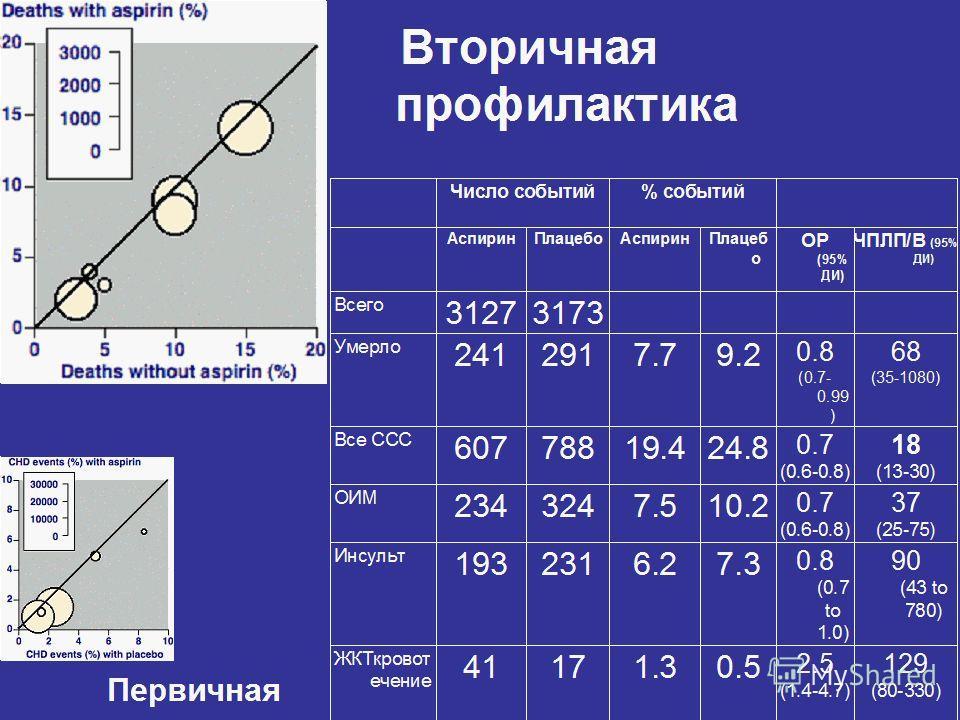 k Вторичная профилактика Первичная Число событий% событий АспиринПлацебоАспиринПлацеб о ОР (95% ДИ) ЧПЛП/В (95% ДИ) Всего 31273173 Умерло 2412917.79.2 0.8 (0.7- 0.99 ) 68 (35-1080) Все ССС 60778819.424.8 0.7 (0.6-0.8) 18 (13-30) ОИМ 2343247.510.2 0.7