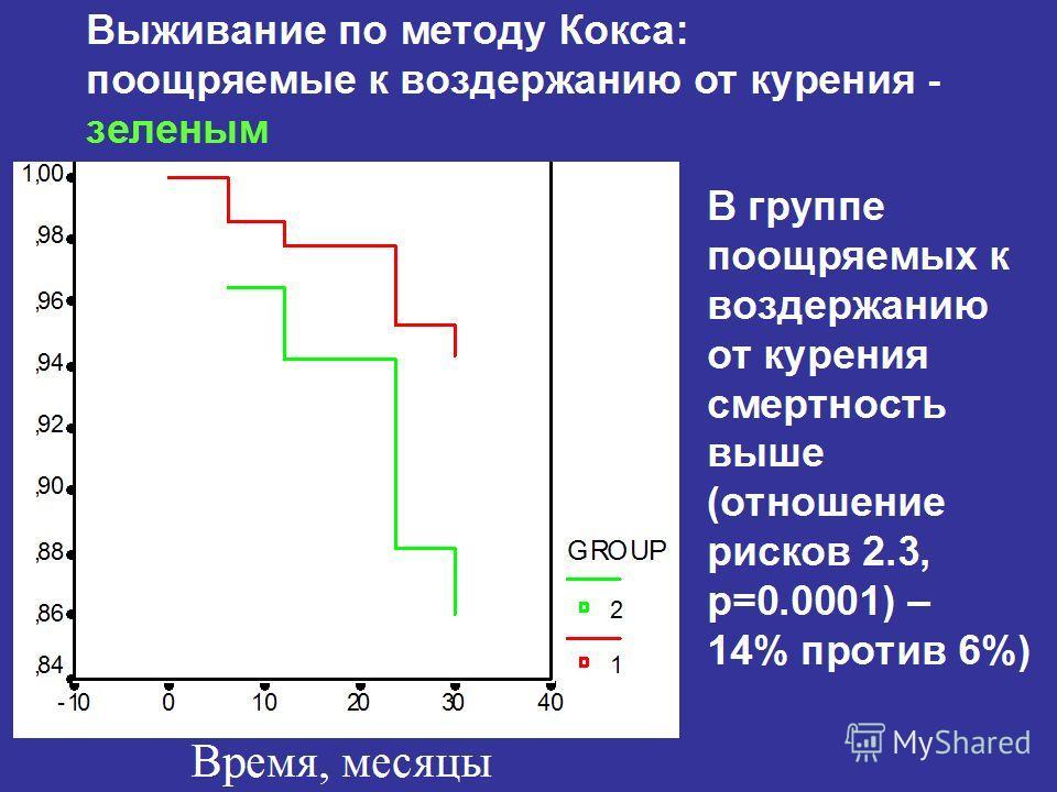 Выживание по методу Кокса: поощряемые к воздержанию от курения - зеленым В группе поощряемых к воздержанию от курения смертность выше (отношение рисков 2.3, р=0.0001) – 14% против 6%) Время, месяцы